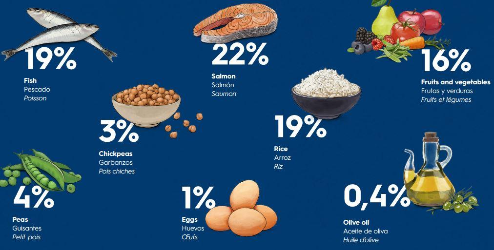 Ingredientes y sus porcentajes, Gosbi Fish