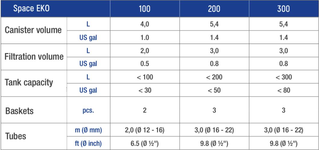 tabla de características eko space
